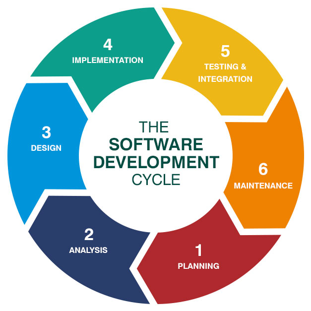 FULL SOFTWARE LIFECYCLE